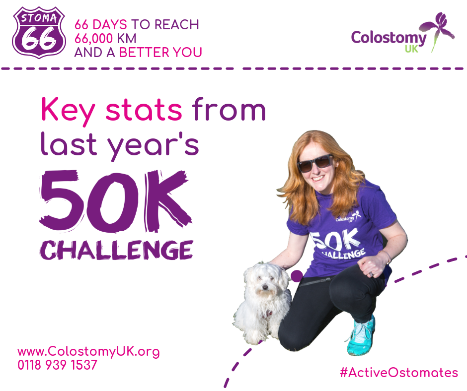 Colostomy UK key stats from 50k